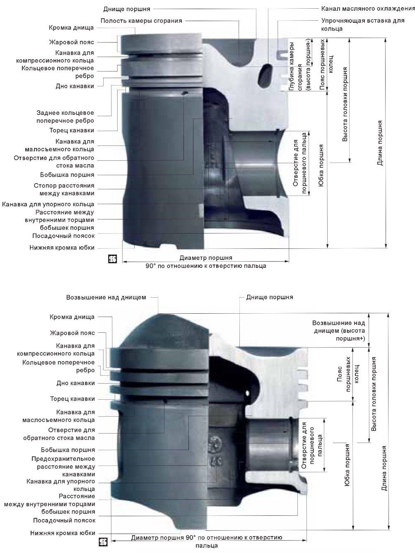 устройство поршня и его составляющих частей